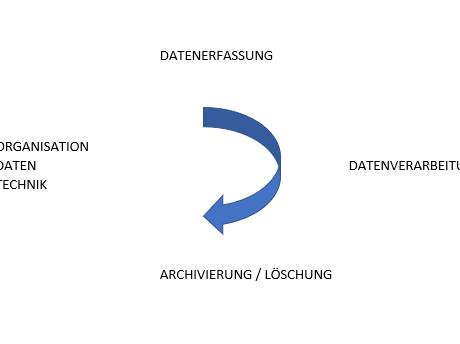 Datenmanagament