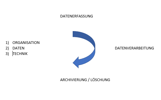 Drei Pfeiler für ein erfolgreiches Datenmanagement